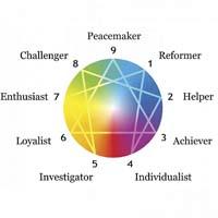 Enneagram-9-personalities