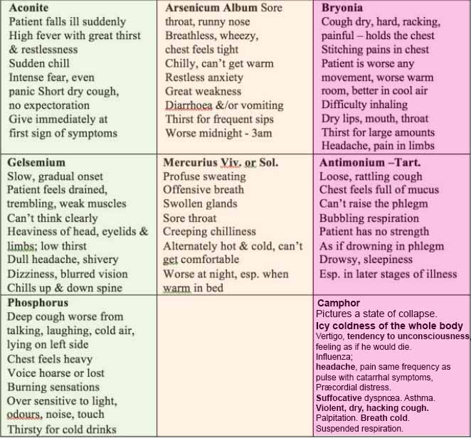 Homoepathic-Chart-Covid-19-Remedies